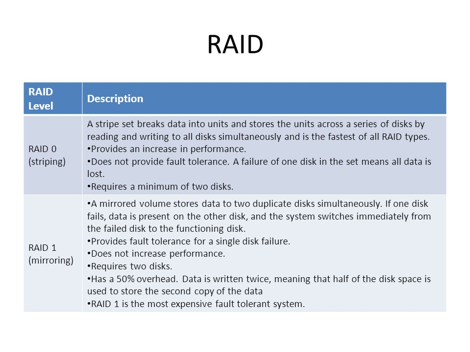 RAID RAID Level Description RAID 0 (striping)