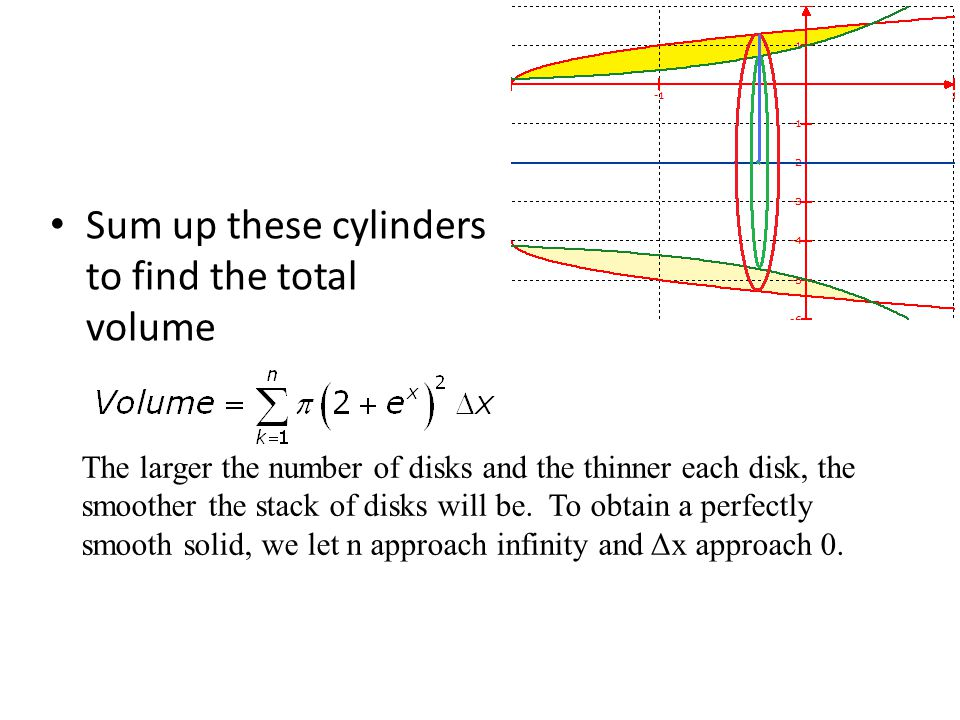 Sum up these cylinders to find the total volume