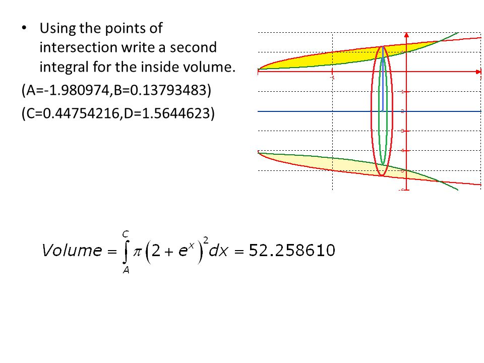 Using the points of intersection write a second integral for the inside volume.