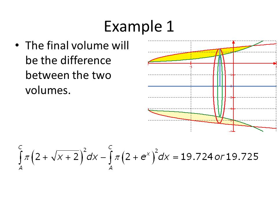 Example 1 The final volume will be the difference between the two volumes.