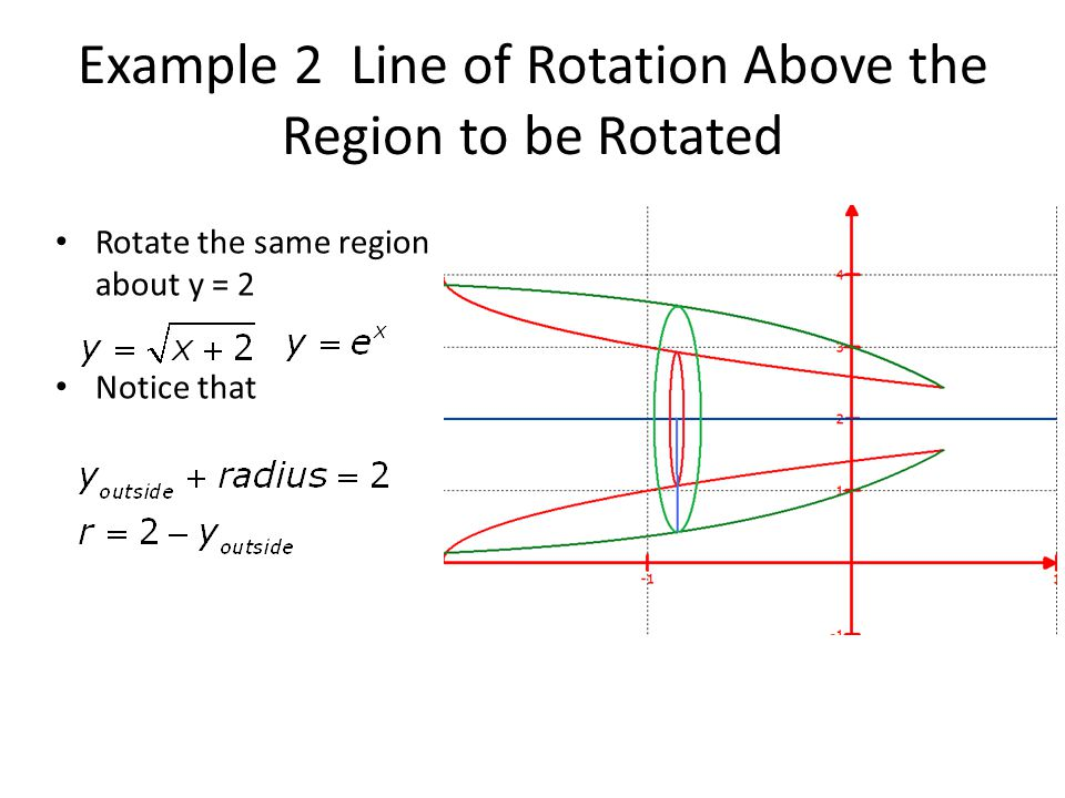 Example 2 Line of Rotation Above the Region to be Rotated