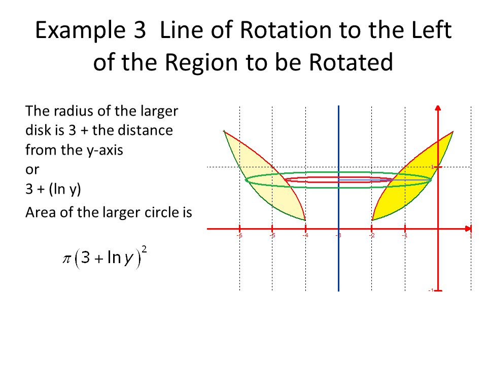 Example 3 Line of Rotation to the Left of the Region to be Rotated