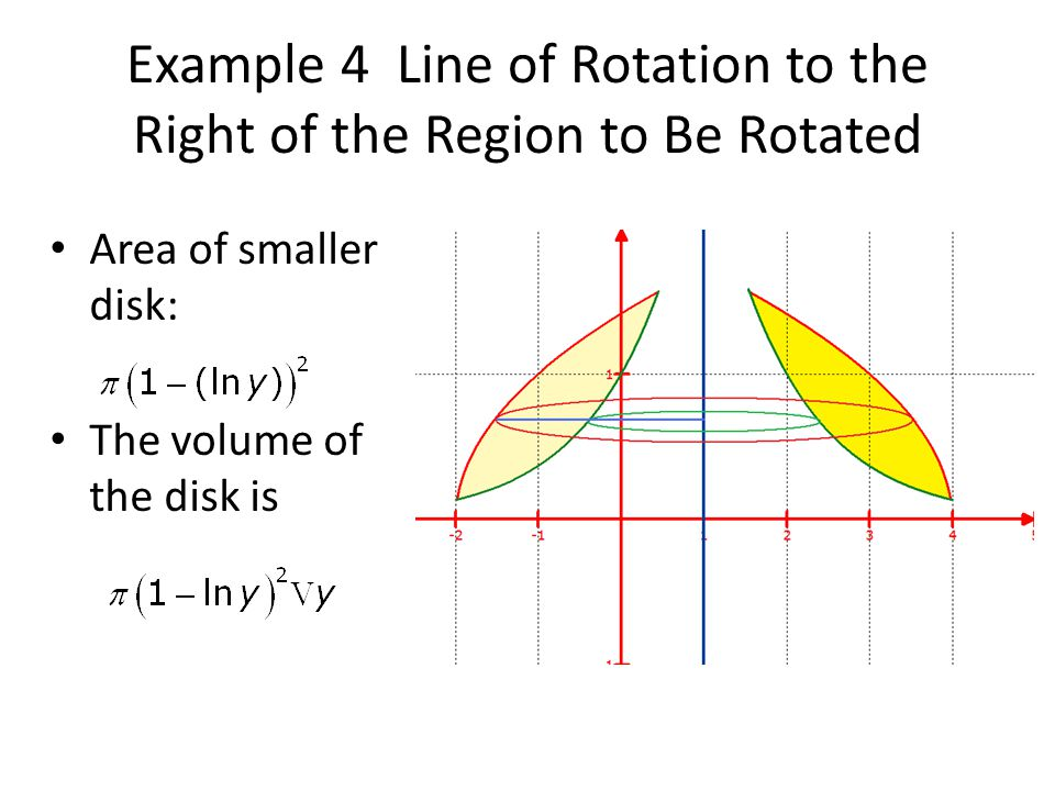 Example 4 Line of Rotation to the Right of the Region to Be Rotated