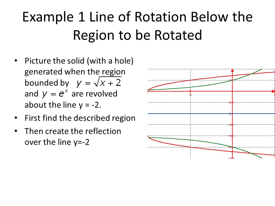 Example 1 Line of Rotation Below the Region to be Rotated