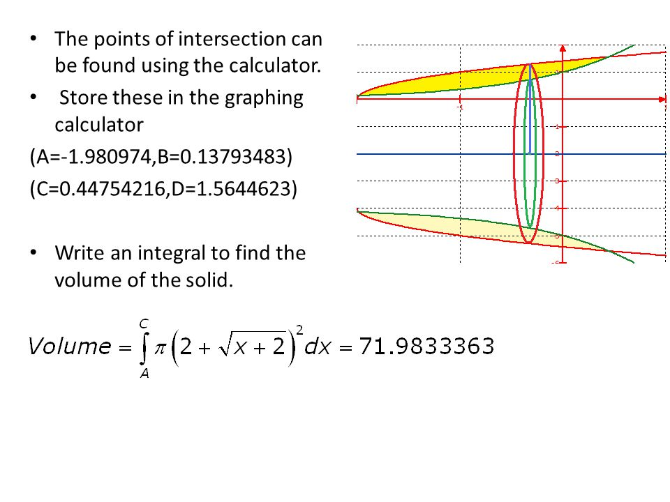 The points of intersection can be found using the calculator.