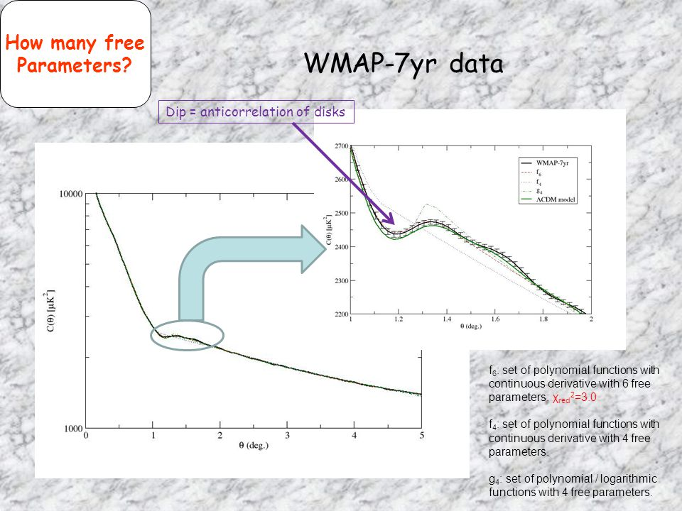 WMAP-7yr data How many free Parameters Dip = anticorrelation of disks