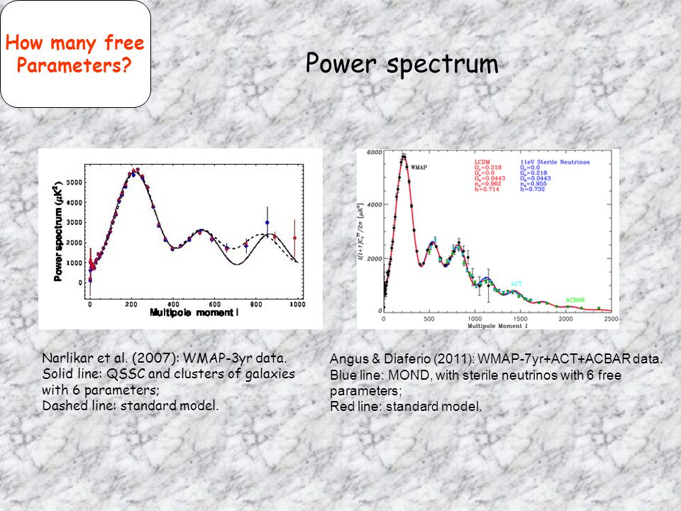 Power spectrum How many free Parameters