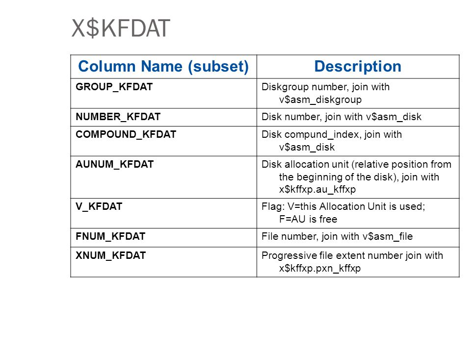 X$KFDAT Column Name (subset) Description GROUP_KFDAT