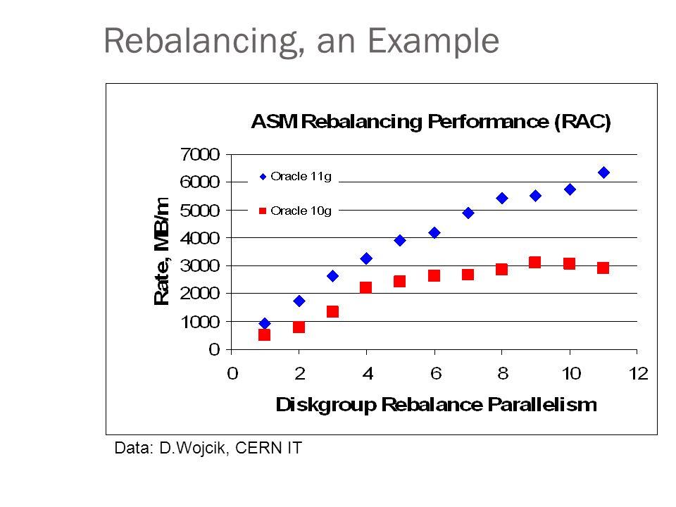 Rebalancing, an Example