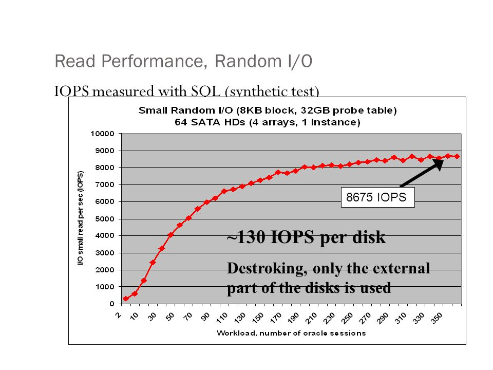 Read Performance, Random I/O