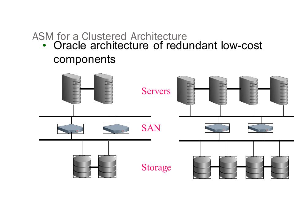 ASM for a Clustered Architecture