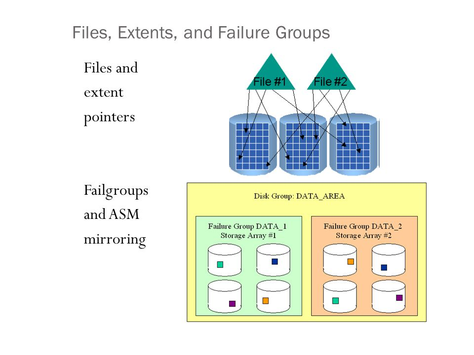 Files, Extents, and Failure Groups