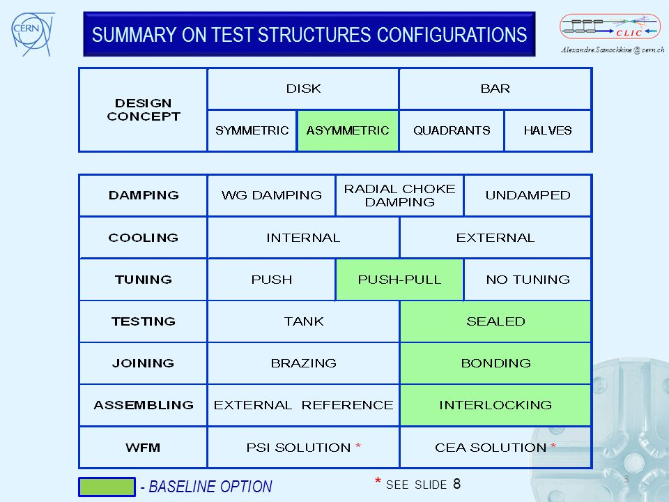 SUMMARY ON TEST STRUCTURES CONFIGURATIONS