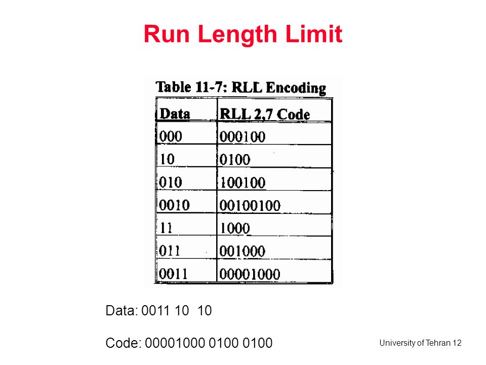Run Length Limit Data: Code: