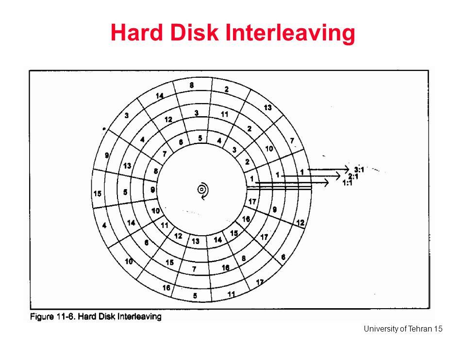 Hard Disk Interleaving