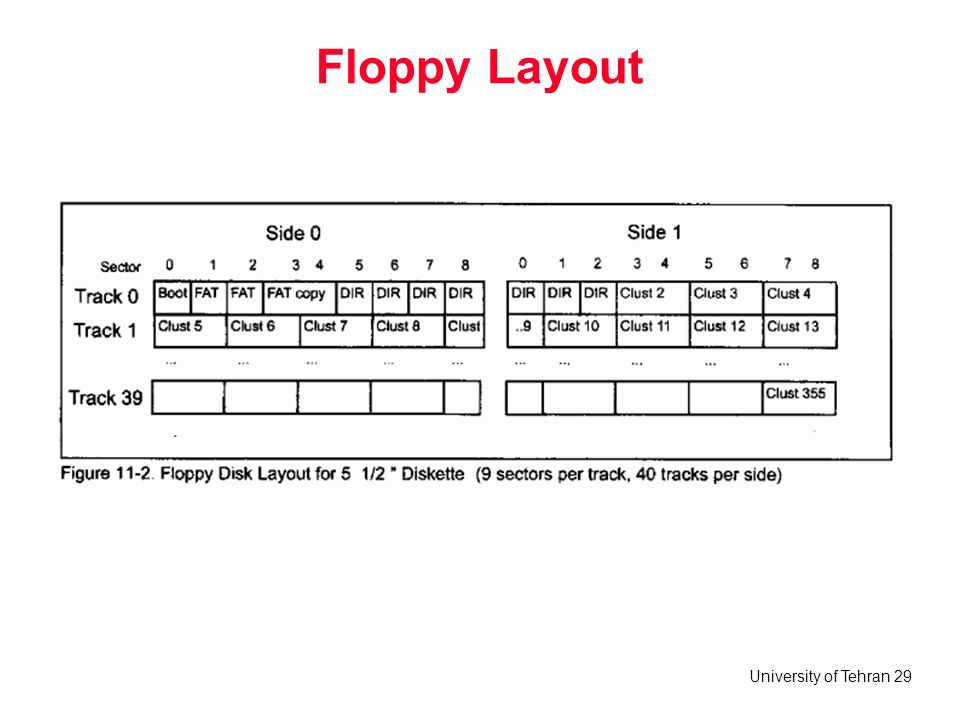 Floppy Layout