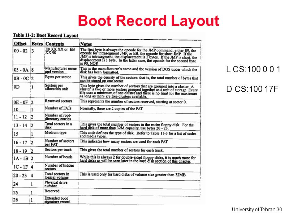 Boot Record Layout L CS:100 0 0 1 D CS:100 17F