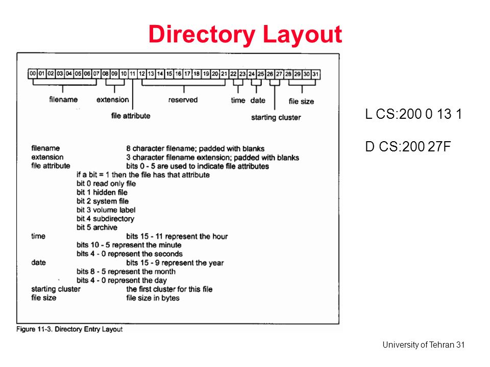 Directory Layout L CS: D CS:200 27F