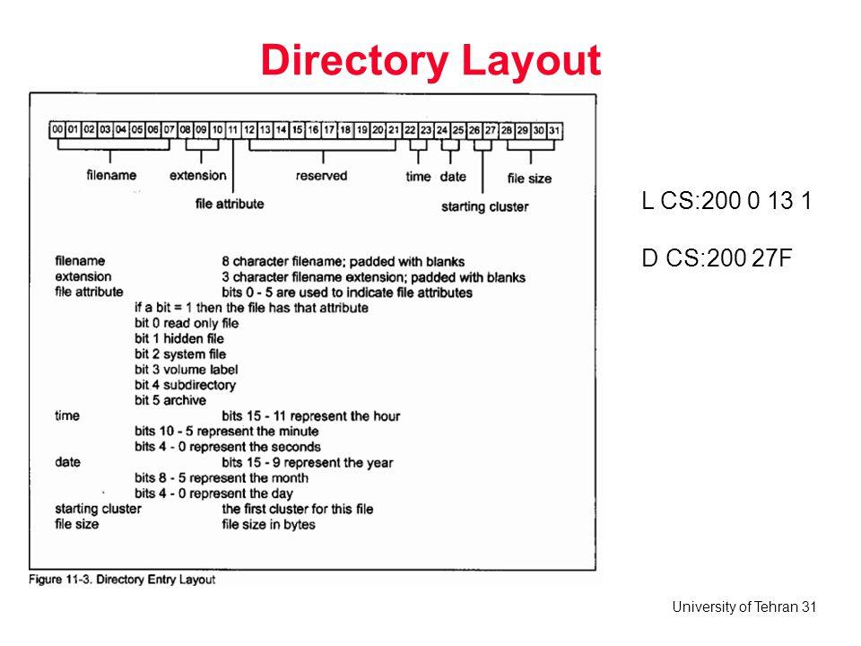 Directory Layout L CS:200 0 13 1 D CS:200 27F