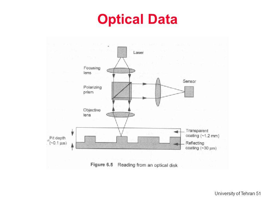 Optical Data