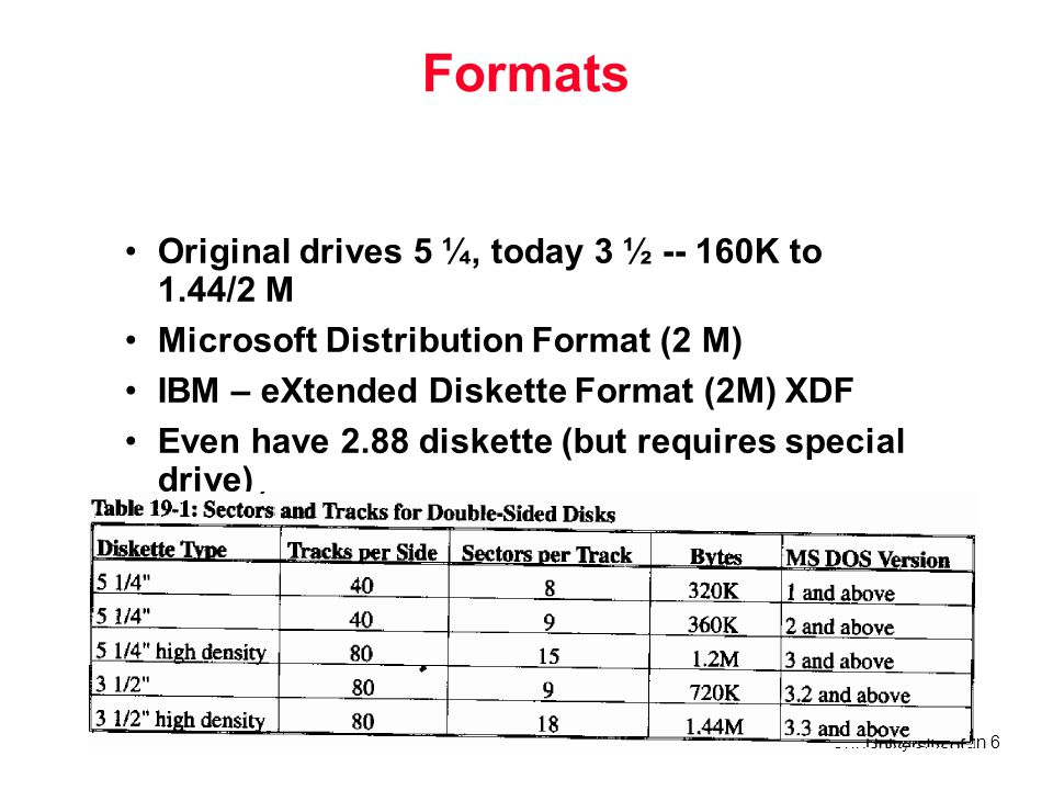 Formats Original drives 5 ¼, today 3 ½ -- 160K to 1.44/2 M