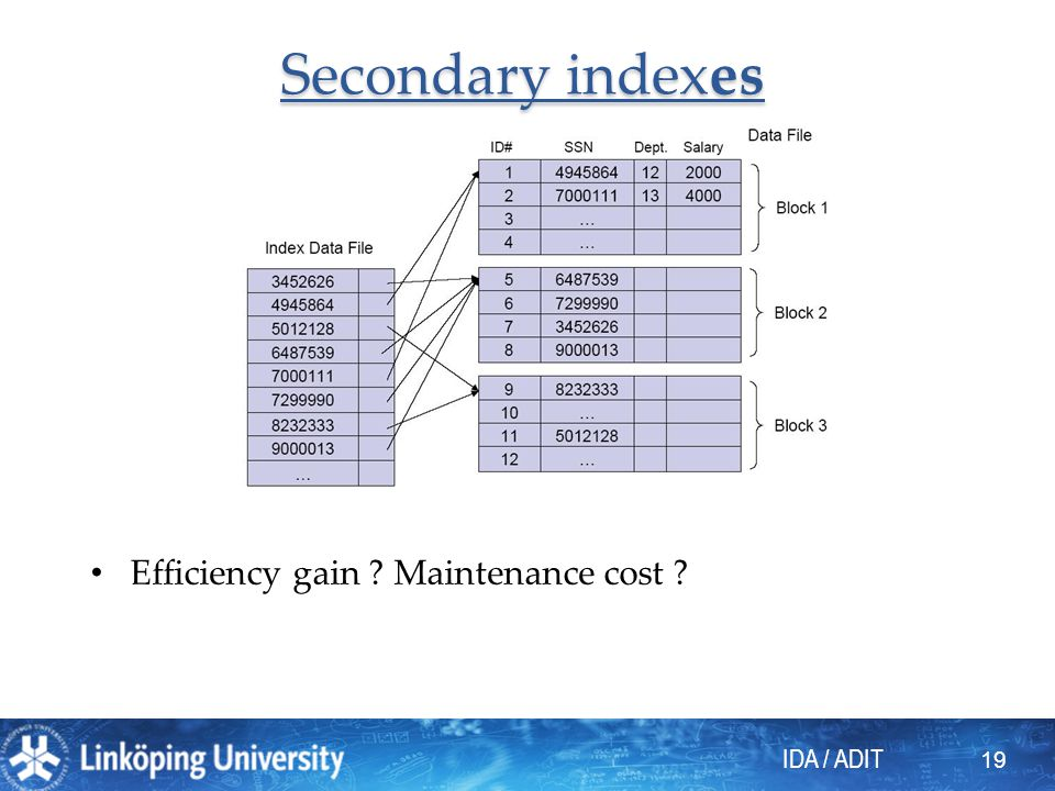 Secondary indexes Efficiency gain Maintenance cost