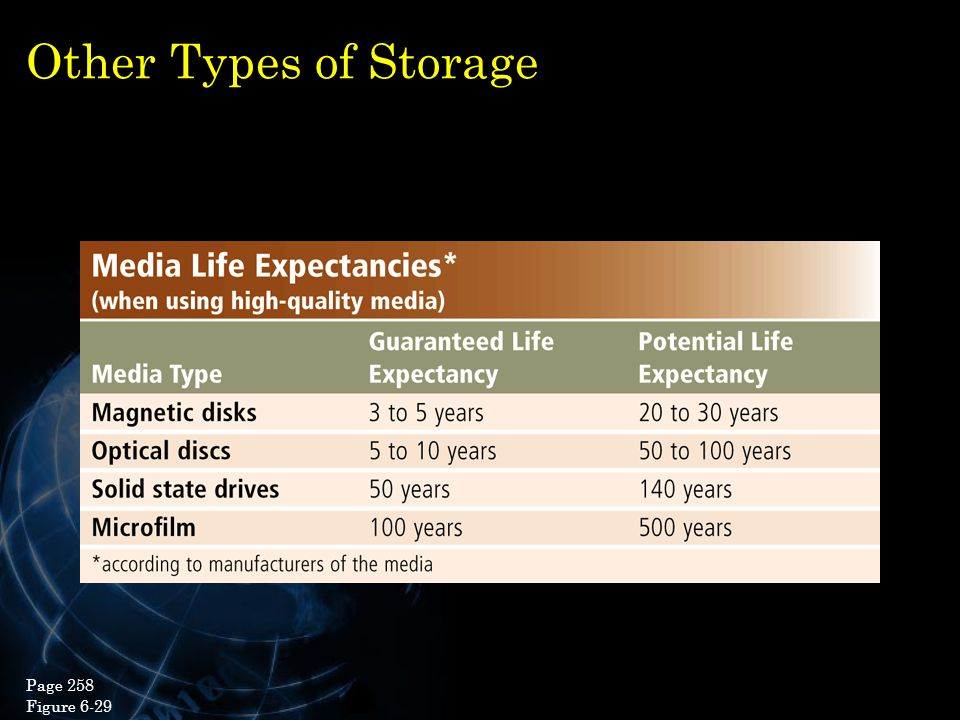 Other Types of Storage Page 258 Figure 6-29