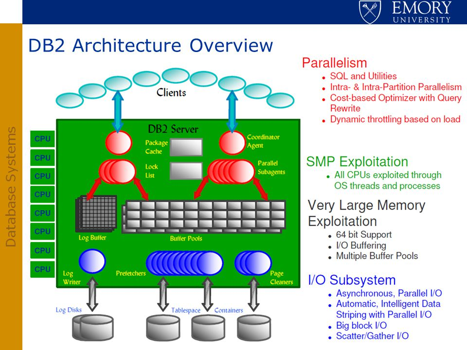 DB2 Architecture Overview