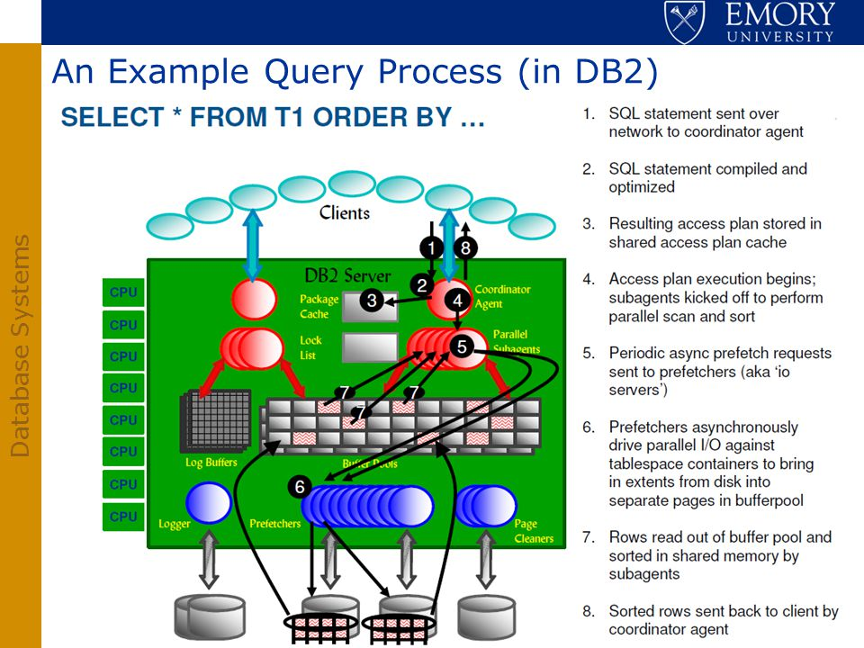 An Example Query Process (in DB2)