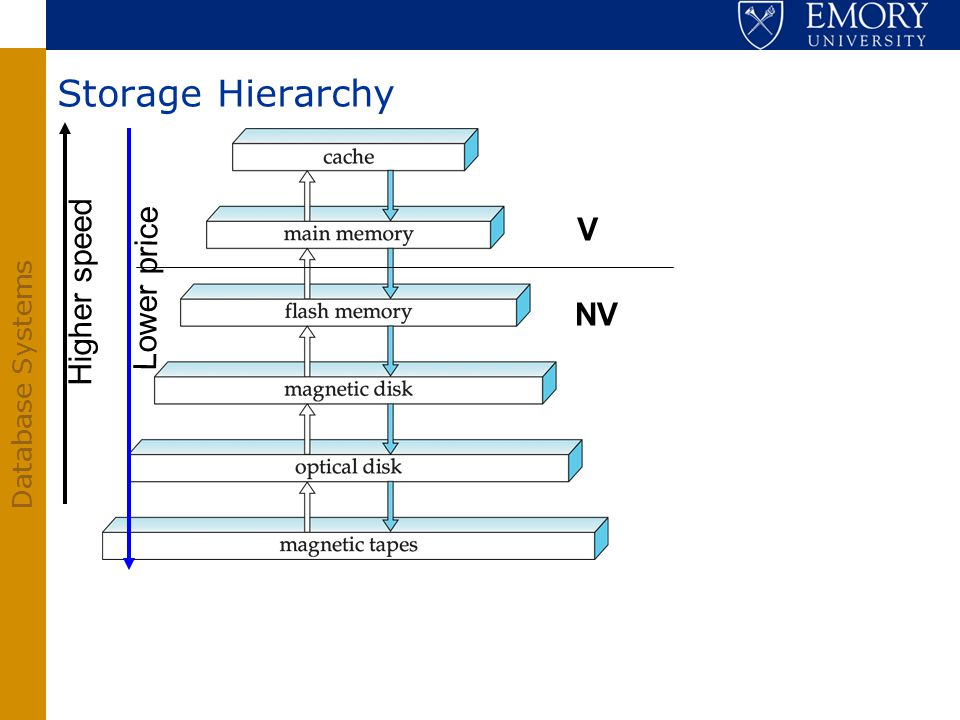 Storage Hierarchy V Higher speed Lower price NV