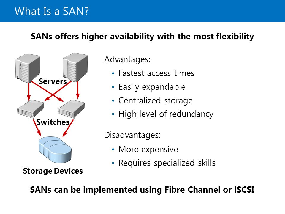 20410B What Is a SAN 9: Implementing Local Storage. SANs offers higher availability with the most flexibility.