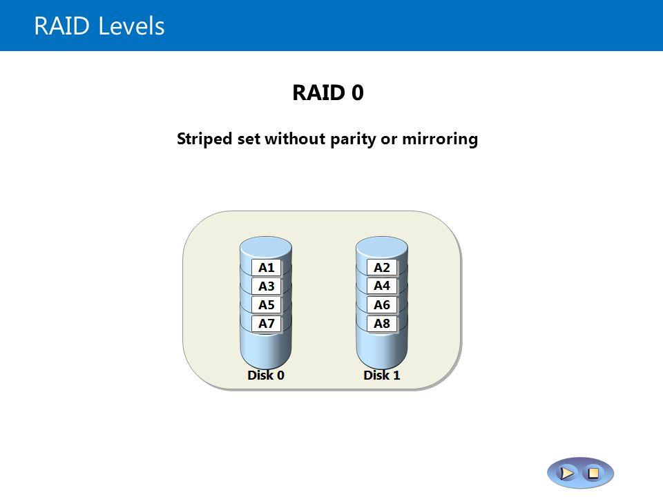 RAID Levels RAID 1+0 RAID 6 RAID 0 RAID 1 RAID 5