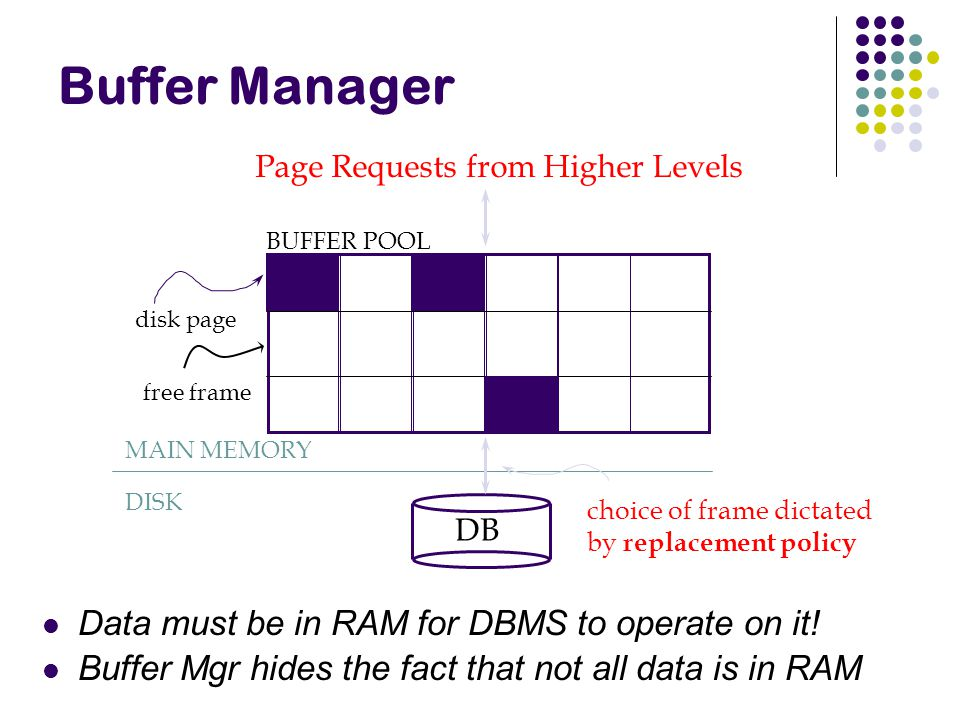 Buffer Manager Data must be in RAM for DBMS to operate on it!