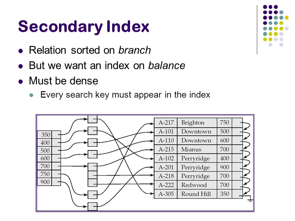 Secondary Index Relation sorted on branch
