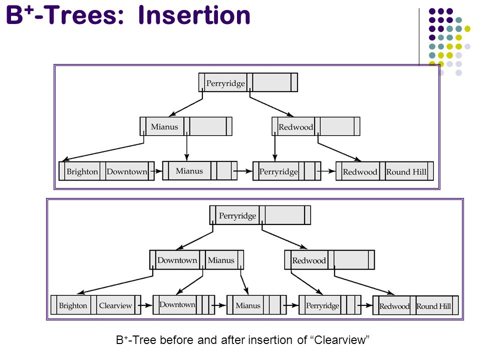 B+-Tree before and after insertion of Clearview