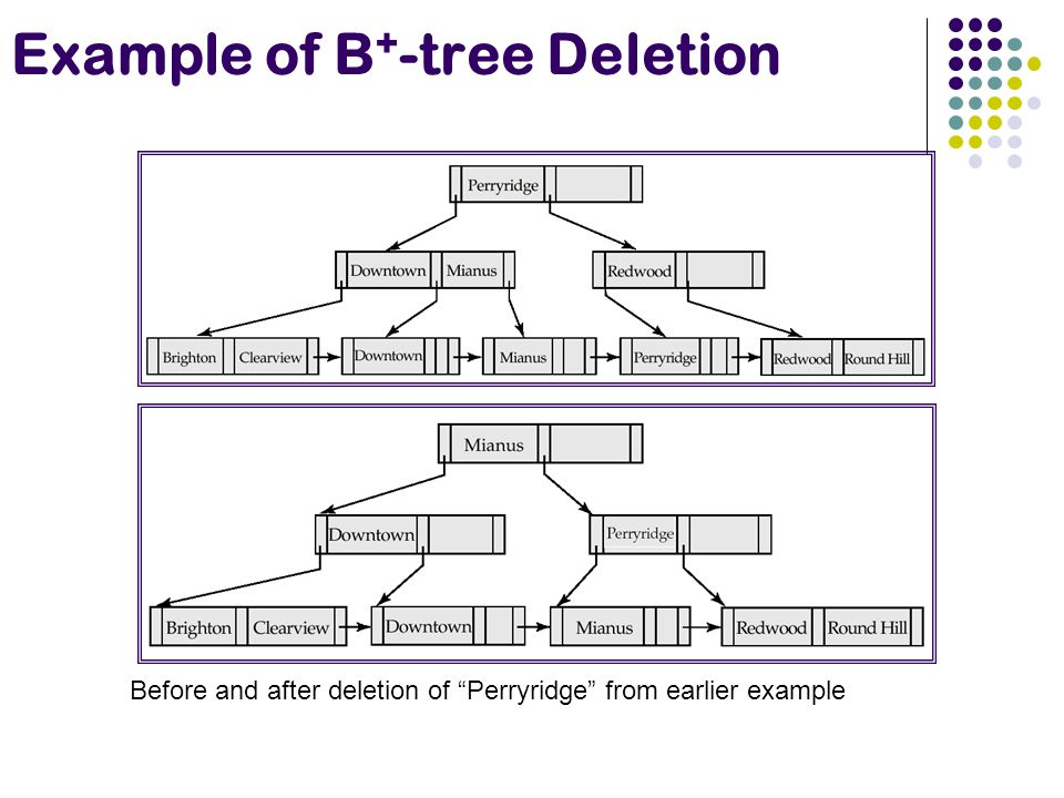 Example of B+-tree Deletion