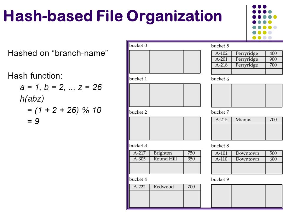 Hash-based File Organization