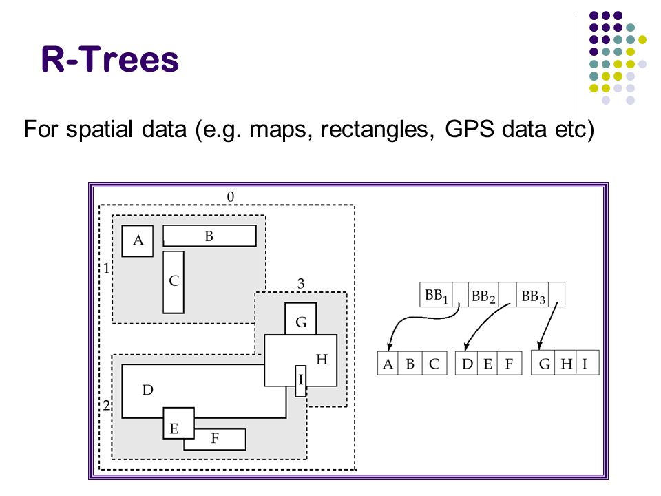 R-Trees For spatial data (e.g. maps, rectangles, GPS data etc)