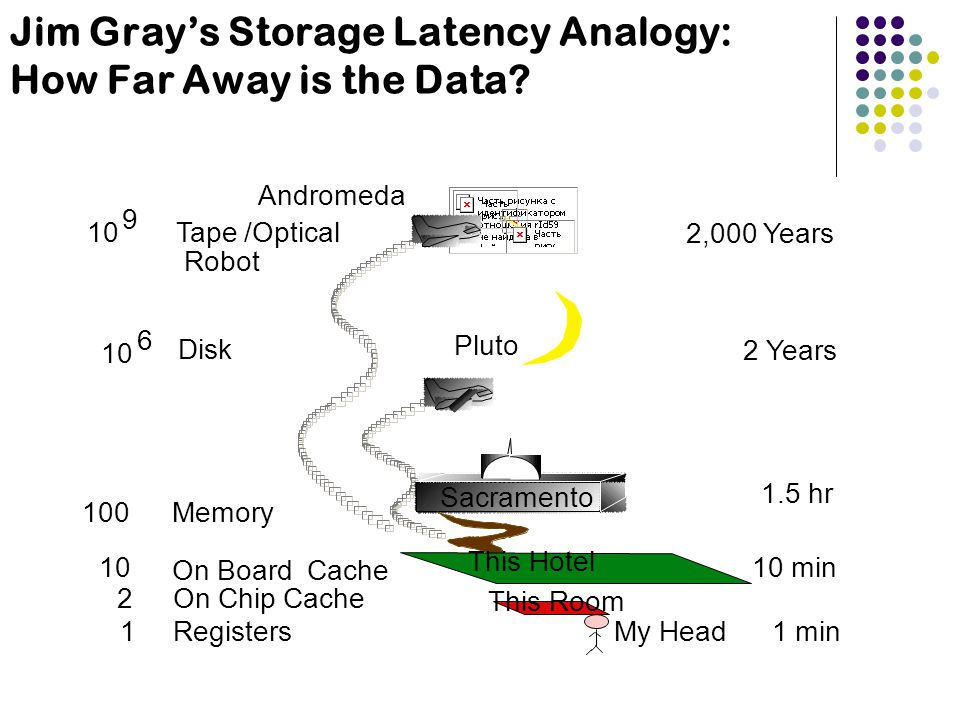 Jim Gray's Storage Latency Analogy: How Far Away is the Data