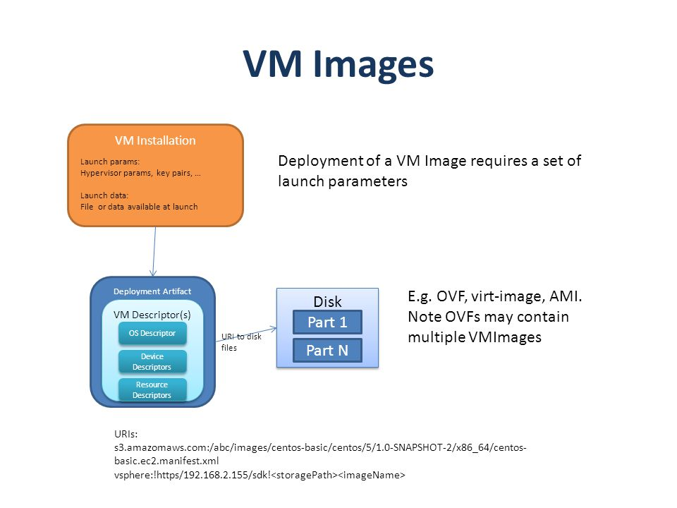 VM Images Deployment of a VM Image requires a set of launch parameters