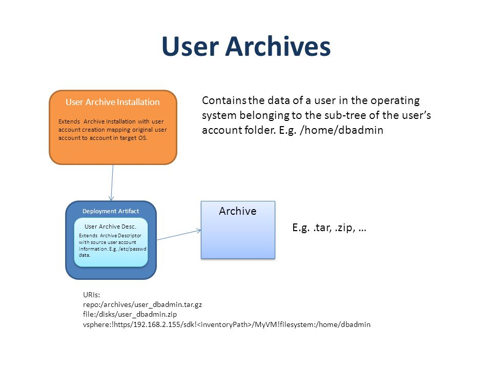User Archive Installation