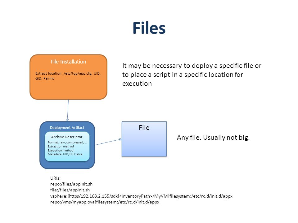 Files File Installation. It may be necessary to deploy a specific file or to place a script in a specific location for execution.