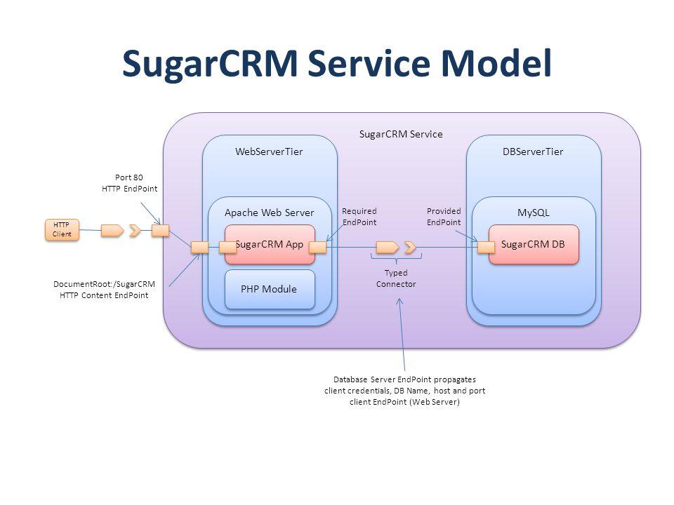 SugarCRM Service Model