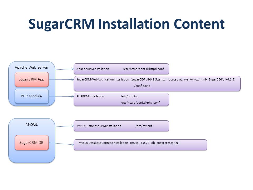 SugarCRM Installation Content