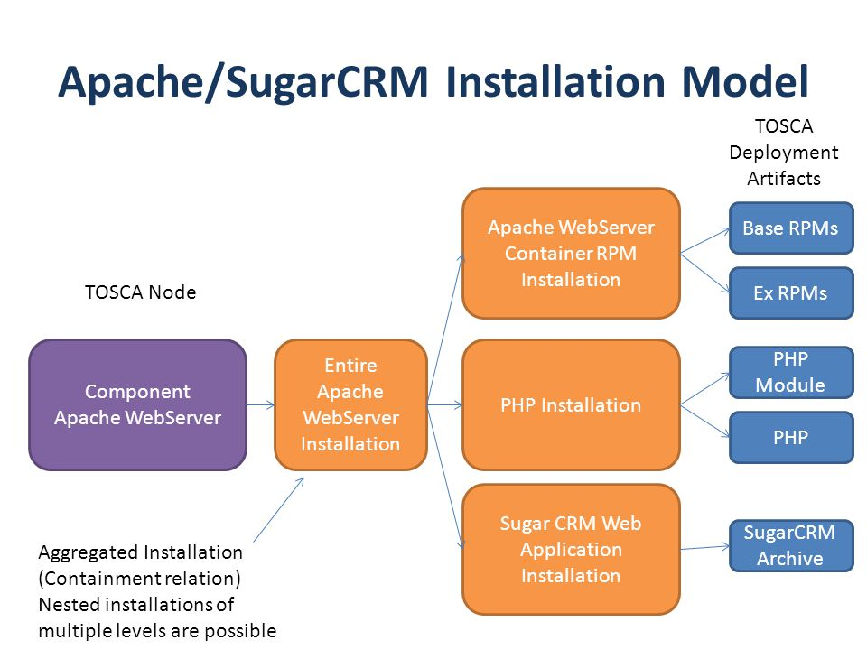 Apache/SugarCRM Installation Model