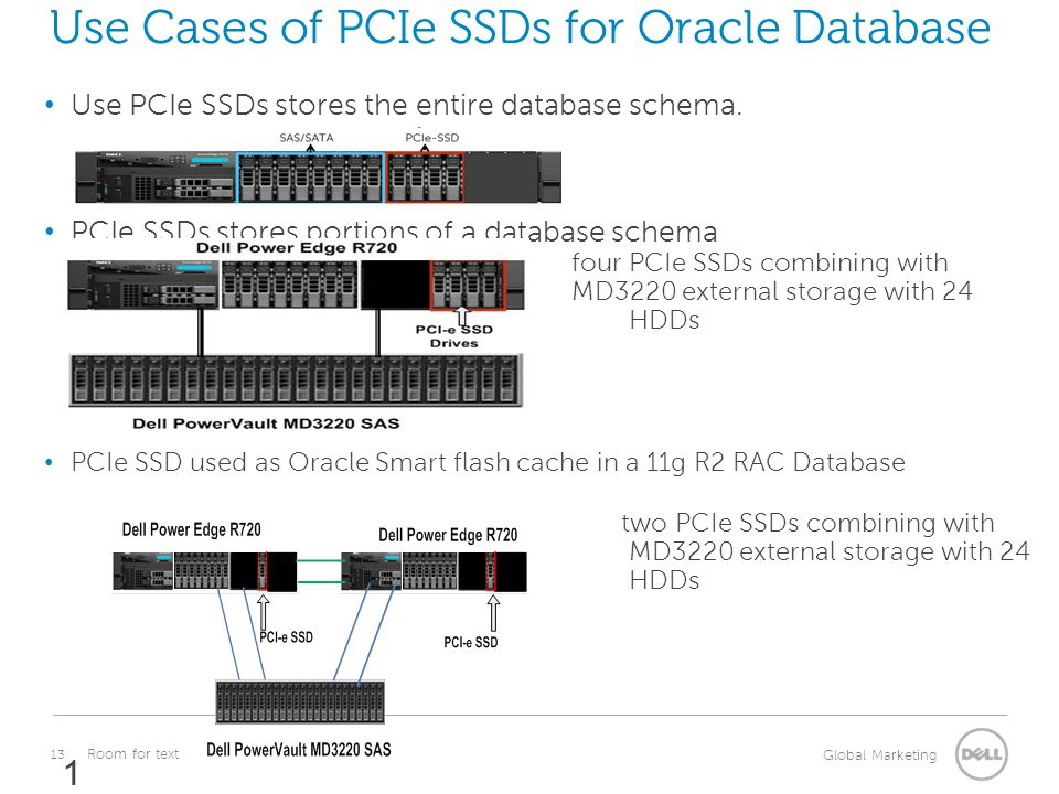 Use Cases of PCIe SSDs for Oracle Database