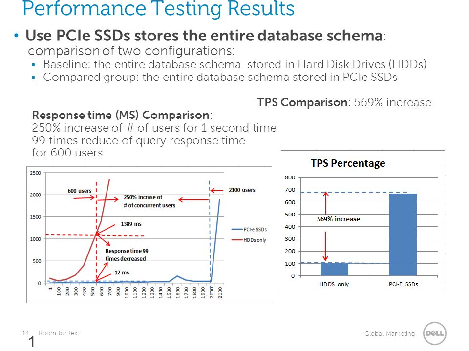 Performance Testing Results