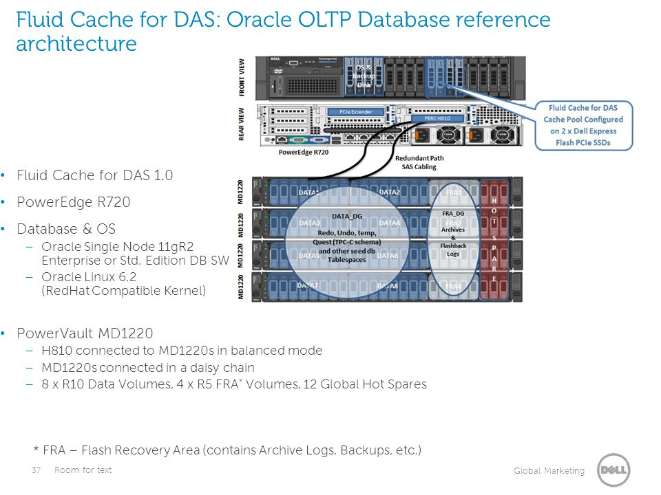 Fluid Cache for DAS: Oracle OLTP Database reference architecture