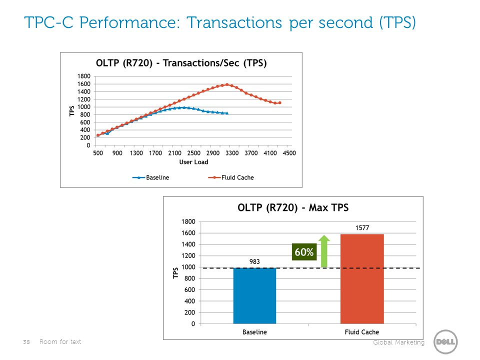 TPC-C Performance: Transactions per second (TPS)