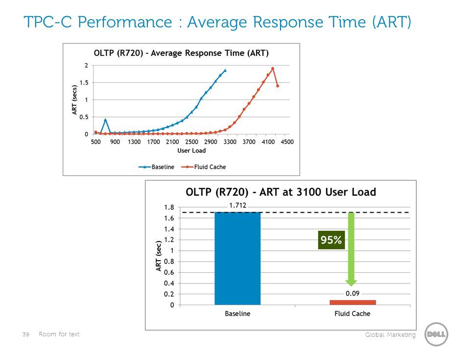 TPC-C Performance : Average Response Time (ART)